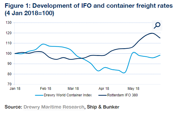 Bunker costs have increased by about 20% since the start of the year with IFO 380 marine fuel priced at $424 per tonne in Rotterdam as of Thursday 31 May, according to Ship & Bunker. Over the same period Drewry's World Container Index, which tracks weekly spot rates inclusive of bunker on eight 'East-West' trade lanes, has mostly been on a downwards path (see Figure 1). Source: Drewry Container Insights Weekly