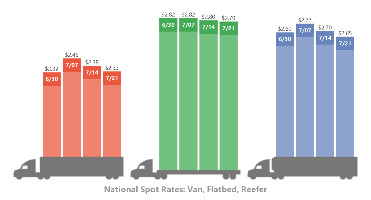 Graph showing national spot rates for van, flatbed, and reefer cargo