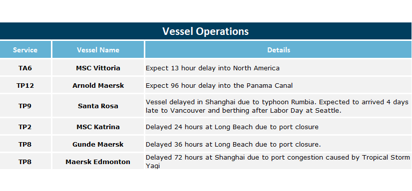 maersk-vessel-delays-august-22-18